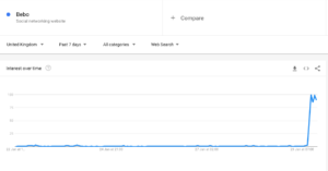 bebo google trends
